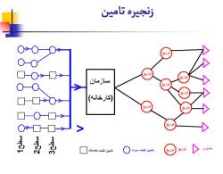 پاورپوینت تعاریف و مفاهیم پایه انواع سیستم های تولید تعاریف و مفاهیم پایه انواع سیستم های تولید انواع سیستم های تولید زنجیره تامین مدیریت زنجیره تامین ارتباط با تامین کنندگان یک پارچه سازی زنجیره تامین ویژگیهای مدیریت مواد در زنجیره تامین