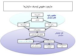 پاورپوینت مرحله شناخت و توصیف سازمان در مدیریت برنامه ریزی استراتژیک مرحله شناخت و توصیف سازمان در مدیریت برنامه ریزی استراتژیک ساختارهای سازمانی الگوهای متداول در تعیین ساختارهای سازمان اهمیت ساختارهای سازمانی در برنامهریزی راهبردی